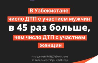 Кто опаснее на дорогах? Гендерная статистика по ДТП в Узбекистане и в мире