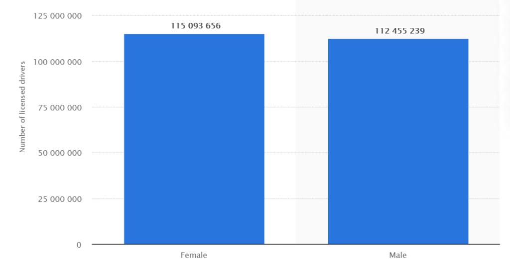 Статистика по ДТП в США и в Узбекистане (в тексте)